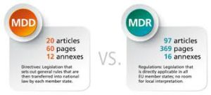 MDR Compliance is more severe than MDD